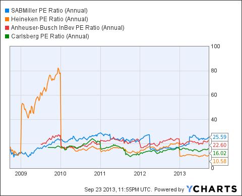 SBMRY PE Ratio (Annual) Chart