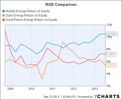 WR Return on Equity Chart