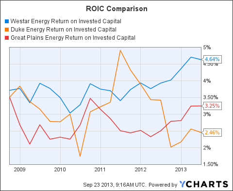 WR Return on Invested Capital Chart