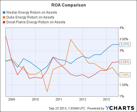 WR Return on Assets Chart
