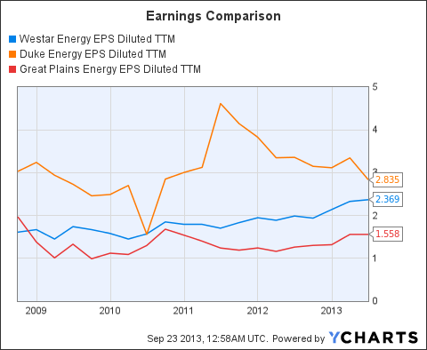WR EPS Diluted TTM Chart