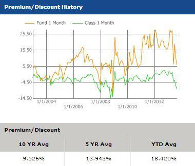 PTY Premium Gap, 9-23-13