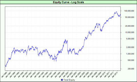 Buy and Hold Equity Curve Log Scale