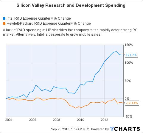 INTC R&D Expense Quarterly Chart