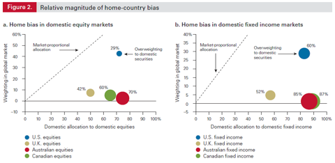 Relative magnitude of home-country bias