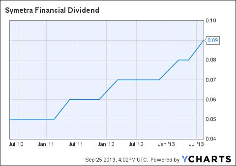 SYA Dividend Chart