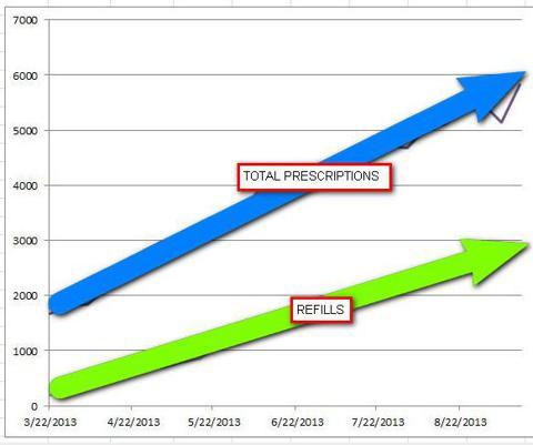 Continual upwards trend in Scripts