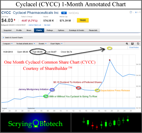 Cyclacel One Month Annotated Chart