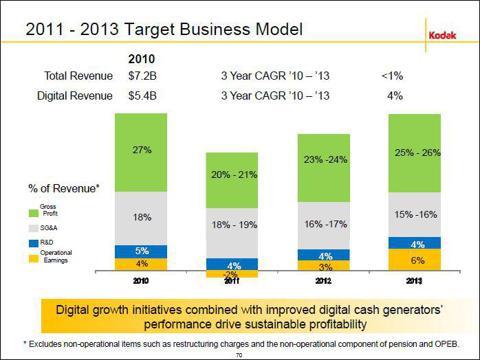 Kodak 3 year target