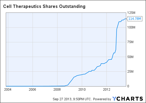 CTIC Shares Outstanding Chart