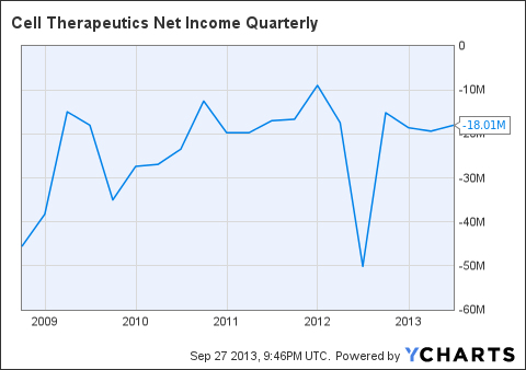 CTIC Net Income Quarterly Chart