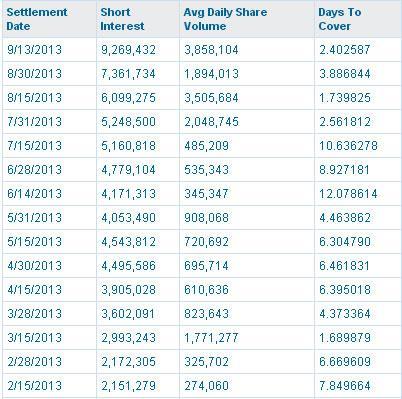 NQ Mobile Short Interest