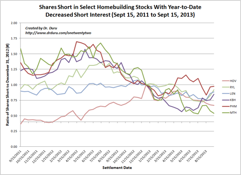 Shares Short in Select Homebuilding Stocks With Year-to-Date Decreased Short Interest (Sept 15, 2011 to Sept 15, 2013)