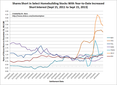 Shares Short in Select Homebuilding Stocks With Year-to-Date Increased Short Interest (Sept 15, 2011 to Sept 15, 2013)
