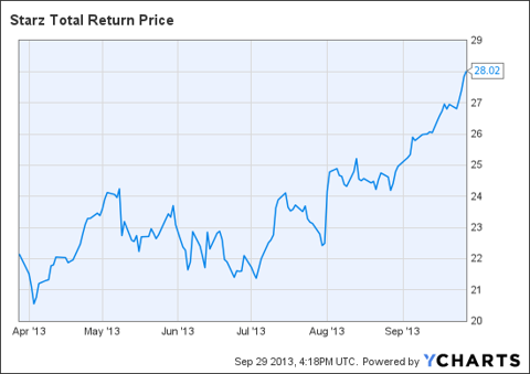 STRZA Total Return Price Chart
