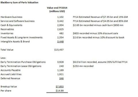 Blackberry Breakup Valuation