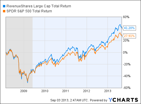 RWL Total Return Price Chart