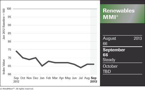 chart of renewable energy sector metals price index sept 2013