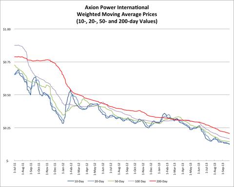 9.29.13 AXPW Price.png