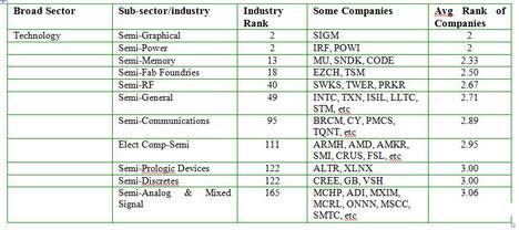 Semiconductor Stock Rank