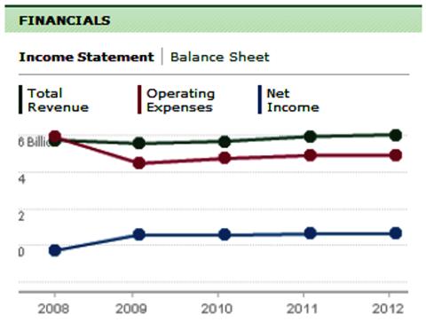 Data Courtesy of TD Waterhouse