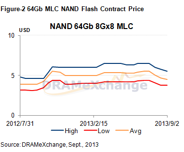 DRAMeXchange - NAND Contract Pricing Sept 2013