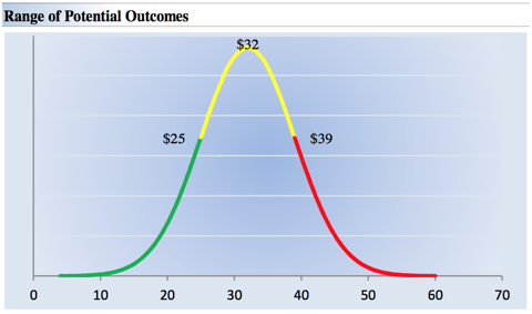 Range of Potential Outcomes