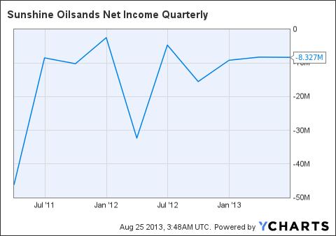 SUO Net Income Quarterly Chart