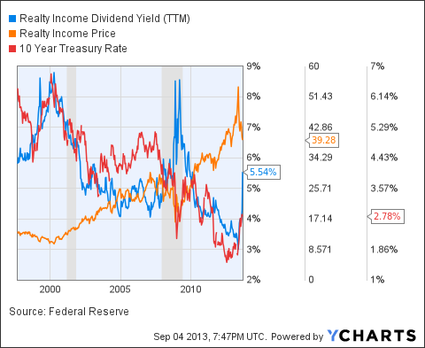 O Dividend Yield (NYSE:<a href='http://seekingalpha.com/symbol/TTM' title='Tata Motors Limited'>TTM</a>) Chart