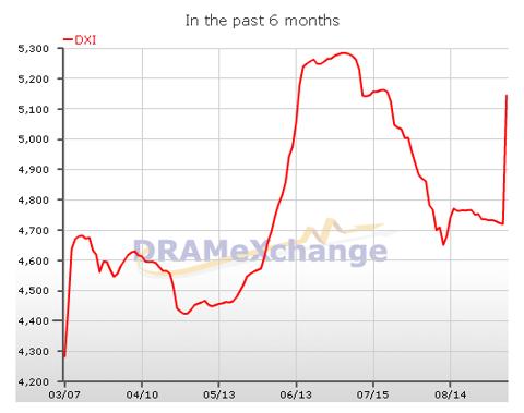 DRAMeXchange Spot Pricing - SK Hynix Fire spike 130905