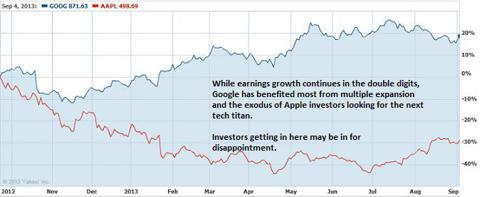 Google versus Apple Price Chart
