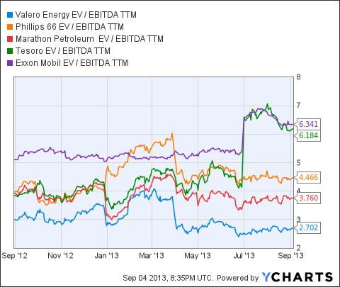 VLO EV / EBITDA TTM Chart