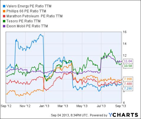 VLO PE Ratio TTM Chart