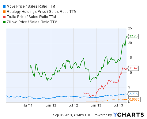 MOVE Price / Sales Ratio TTM Chart