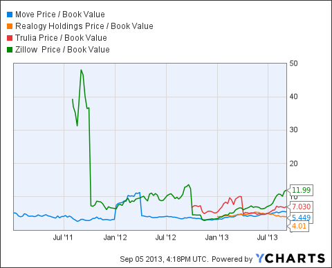 MOVE Price / Book Value Chart