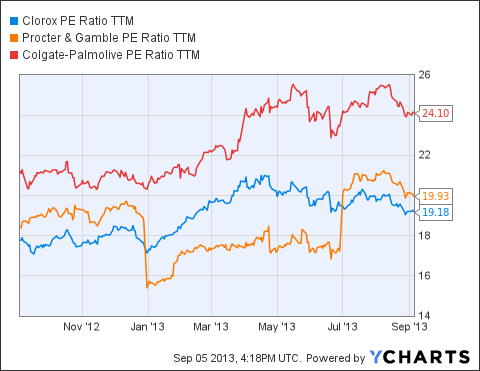 CLX PE Ratio TTM Chart