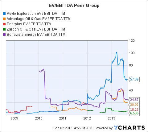 PEY EV / EBITDA TTM Chart