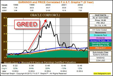 ORCL 5yr Ending 2002 showing greed