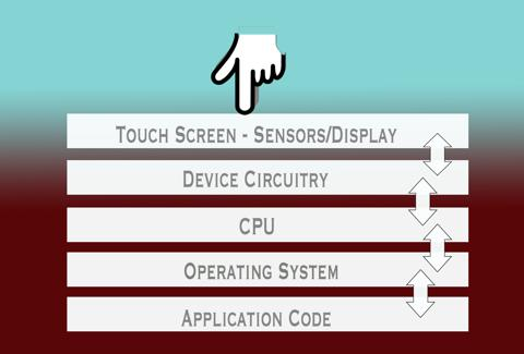 Smartphone Logical Layers for Touch Interaction