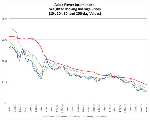9.8.13 AXPW Price