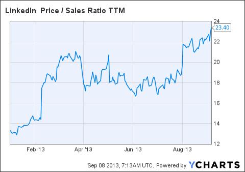 LNKD Price / Sales Ratio TTM Chart