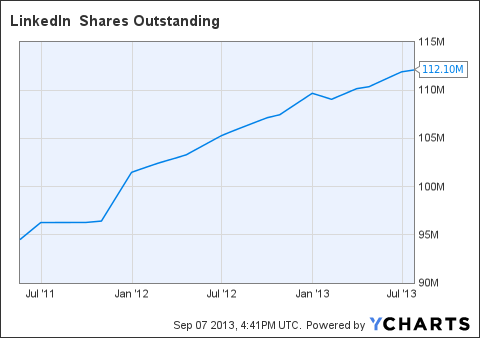 LNKD Shares Outstanding Chart