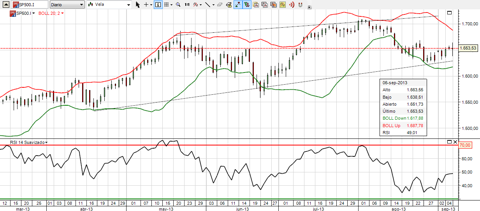 S&P 500, technical analysis