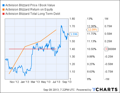 ATVI Price / Book Value Chart