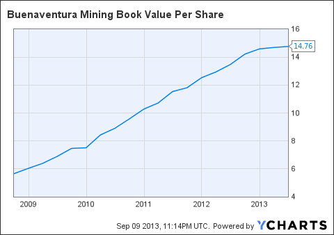 BVN Book Value Per Share Chart