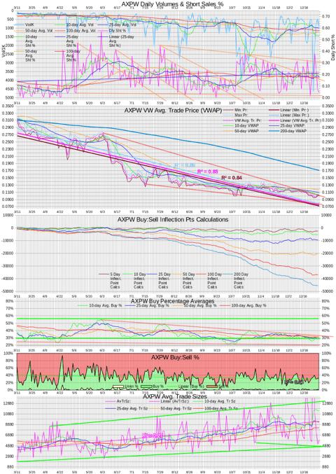 AXPW Intra-day Statistics Chart 20131231