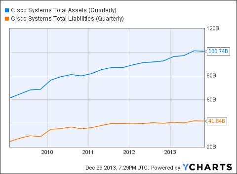 CSCO Total Assets (Quarterly) Chart