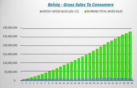 Cumulative Belviq Sales