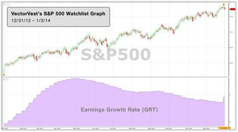 VectorVest SP500 Price and Earnings Growth Chart