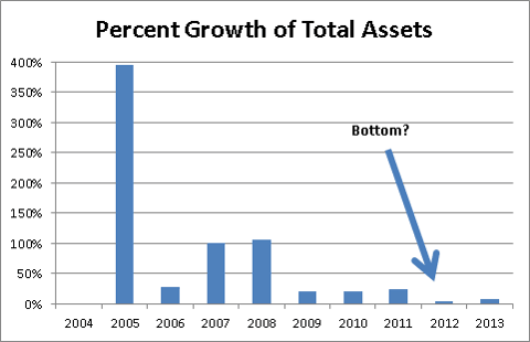 Dryships Total Asset Growth (percent)